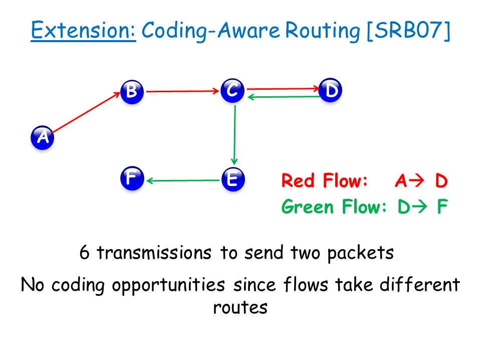 Extension: Coding-Aware Routing [SRB07]